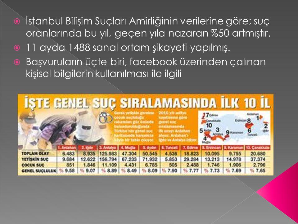 İstanbul Bilişim Suçları Amirliğinin verilerine göre; suç oranlarında bu yıl, geçen yıla nazaran %50 artmıştır.