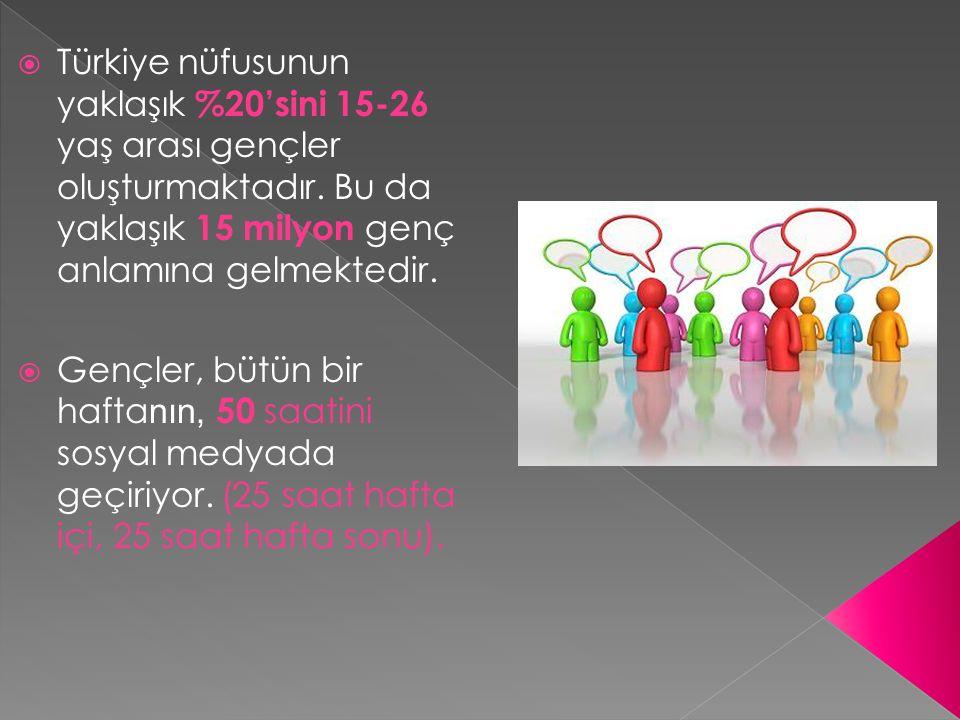 Türkiye nüfusunun yaklaşık %20'sini 15-26 yaş arası gençler oluşturmaktadır. Bu da yaklaşık 15 milyon genç anlamına gelmektedir.