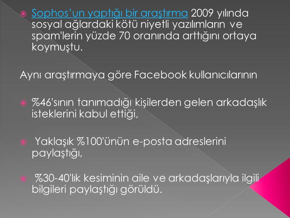 Sophos'un yaptığı bir araştırma 2009 yılında sosyal ağlardaki kötü niyetli yazılımların ve spam lerin yüzde 70 oranında arttığını ortaya koymuştu.