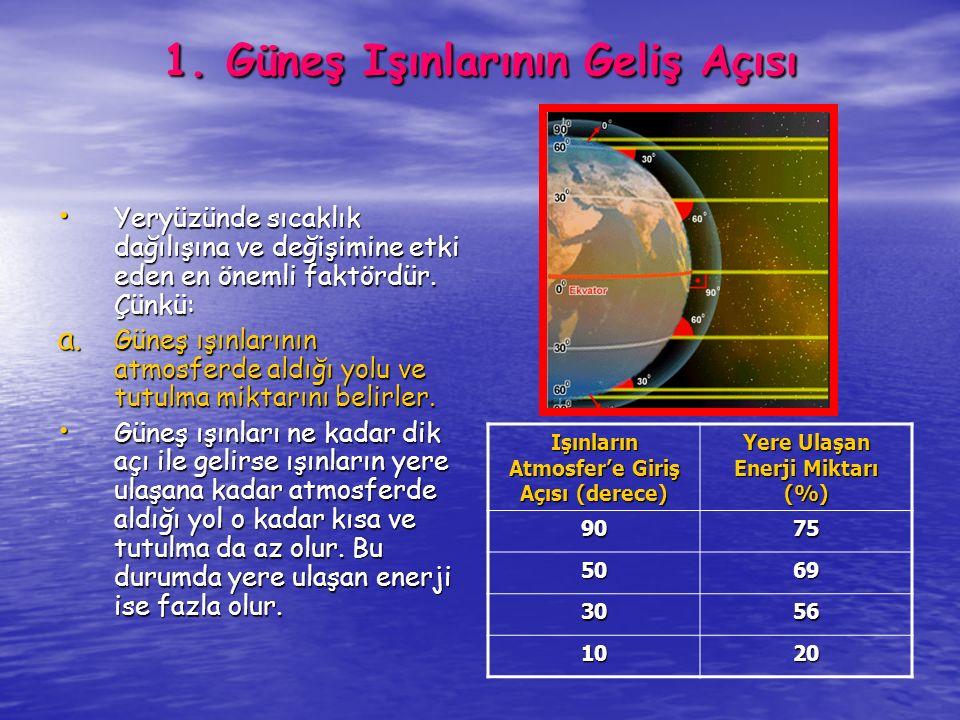 1. Güneş Işınlarının Geliş Açısı