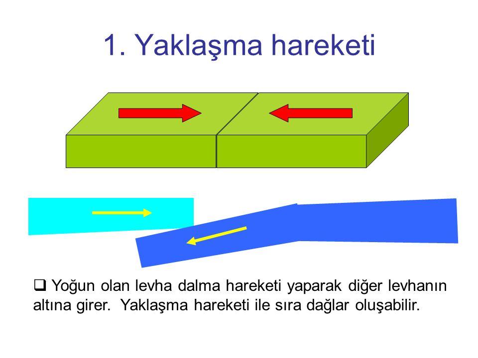 1. Yaklaşma hareketi Yoğun olan levha dalma hareketi yaparak diğer levhanın altına girer.