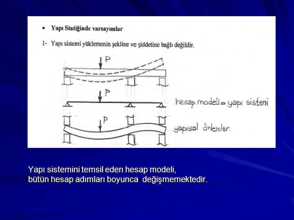 Yapı sistemini temsil eden hesap modeli,