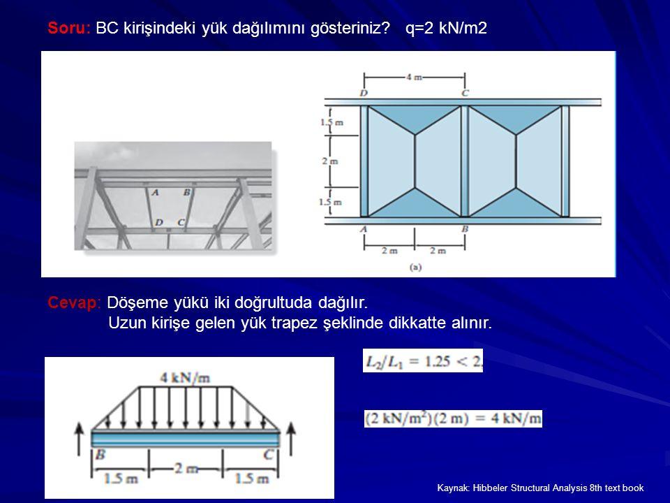 Soru: BC kirişindeki yük dağılımını gösteriniz q=2 kN/m2