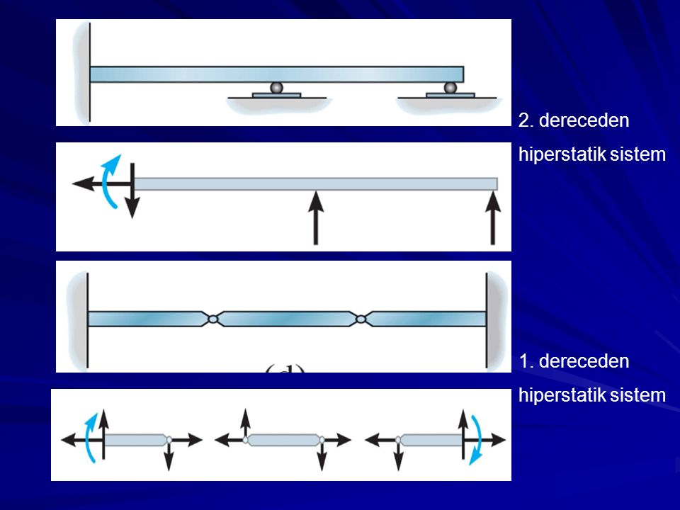 2. dereceden hiperstatik sistem 1. dereceden hiperstatik sistem
