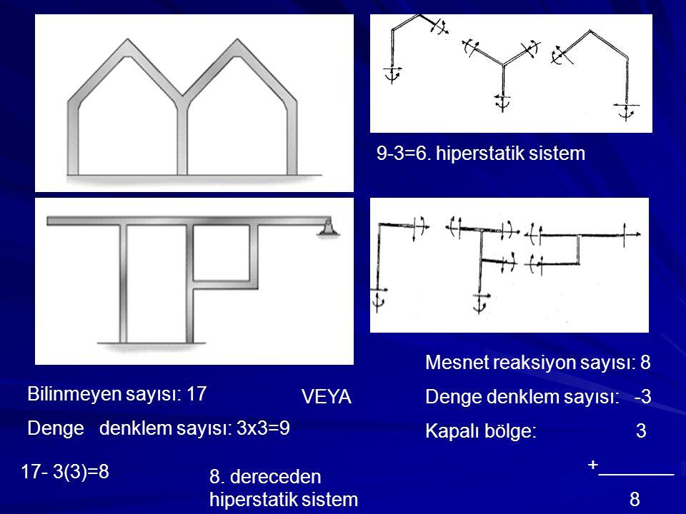 9-3=6. hiperstatik sistem Mesnet reaksiyon sayısı: 8. Denge denklem sayısı: -3. Kapalı bölge: 3.