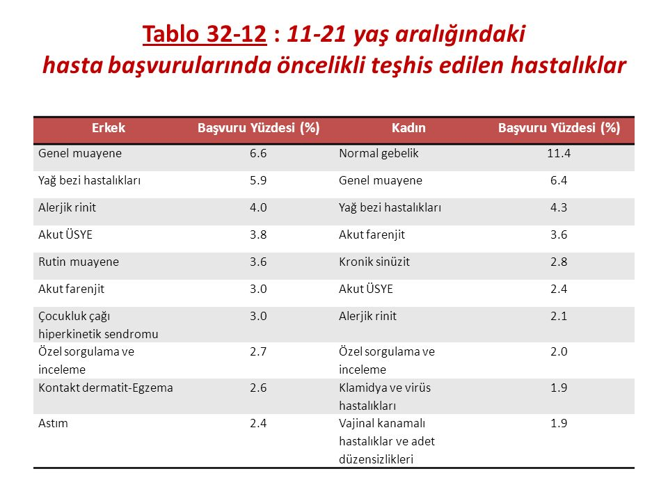 Tablo 32-12 : 11-21 yaş aralığındaki hasta başvurularında öncelikli teşhis edilen hastalıklar