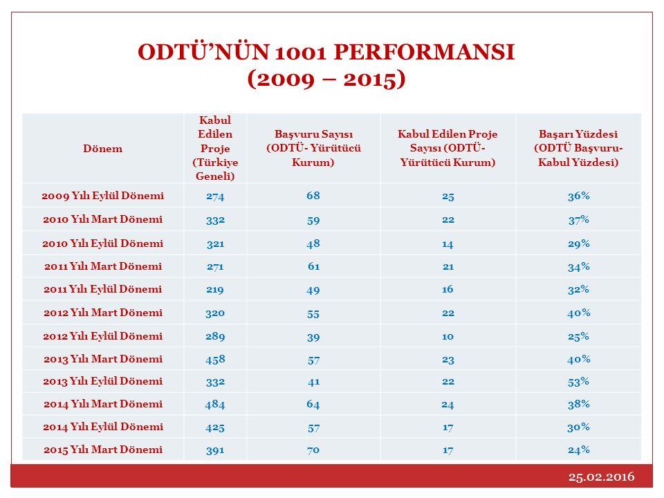 ODTÜ'NÜN 1001 PERFORMANSI (2009 – 2015)