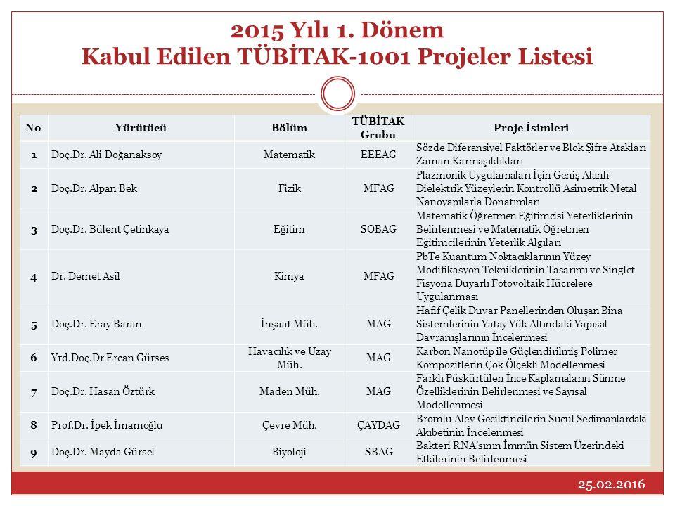 2015 Yılı 1. Dönem Kabul Edilen TÜBİTAK-1001 Projeler Listesi