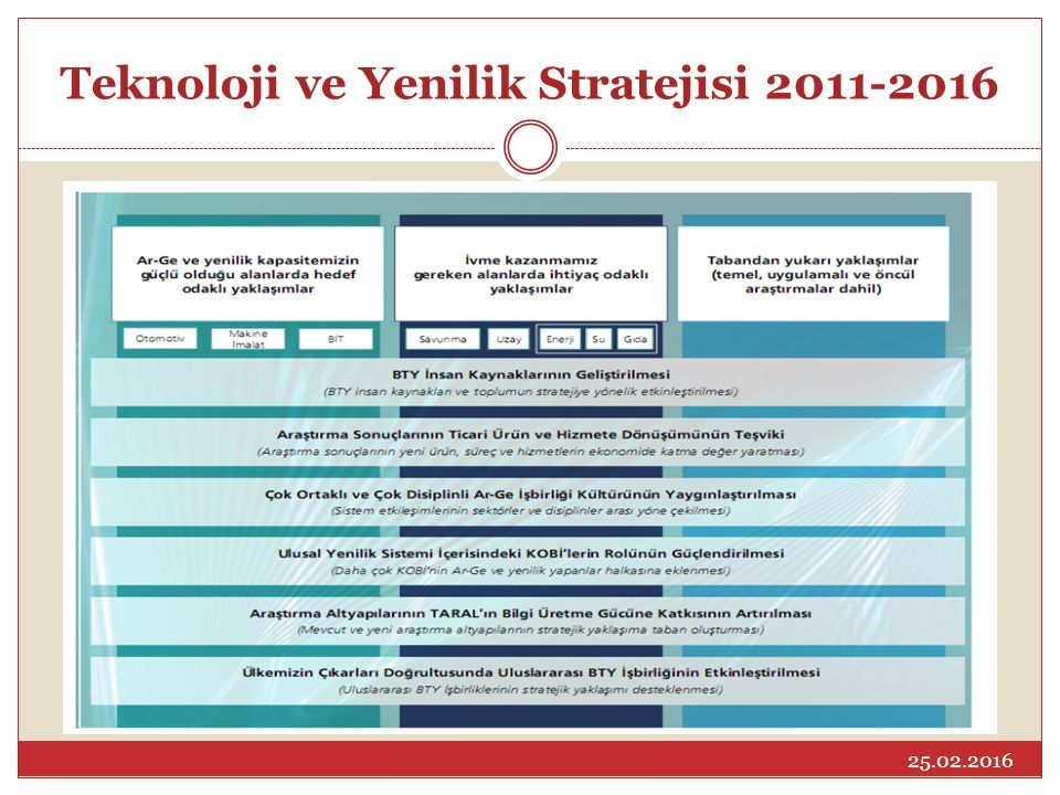 Teknoloji ve Yenilik Stratejisi 2011-2016