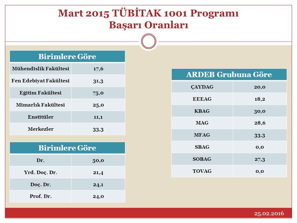 Mart 2015 TÜBİTAK 1001 Programı Başarı Oranları