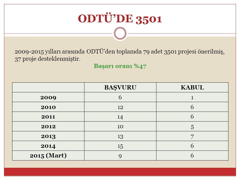ODTÜ'DE 3501 2009-2015 yılları arasında ODTÜ'den toplamda 79 adet 3501 projesi önerilmiş, 37 proje desteklenmiştir.