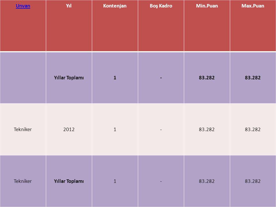 Unvan Yıl Kontenjan Boş Kadro Min.Puan Max.Puan Yıllar Toplamı 1 - 83.282 Tekniker 2012