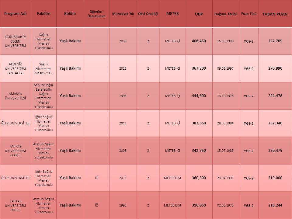 OBP TABAN PUAN Program Adı Fakülte Bölüm METEB Doğum Tarihi