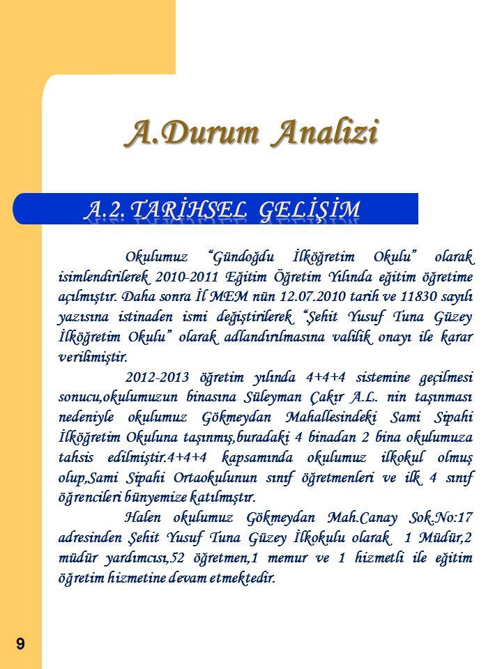 A.Durum Analizi A.2. TARİHSEL GELİŞİM