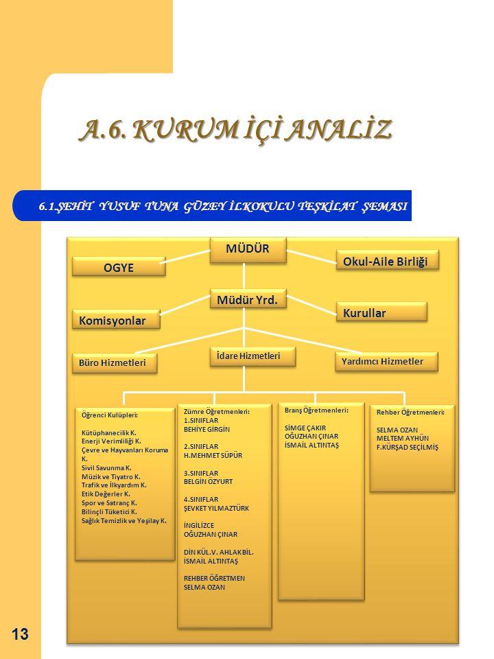 A.6. KURUM İÇİ ANALİZ 6.1.ŞEHİT YUSUF TUNA GÜZEY İLKOKULU TEŞKİLAT ŞEMASI. OGYE. MÜDÜR. Okul-Aile Birliği.