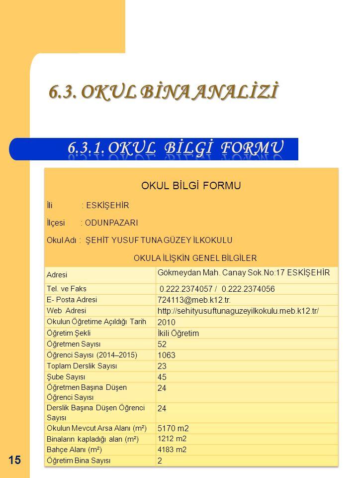 6.3. OKUL BİNA ANALİZİ 6.3.1. Okul bİlgİ Formu İli : ESKİŞEHİR