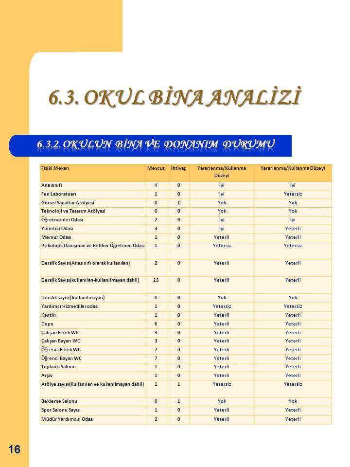 6.3. OKUL BİNA ANALİZİ 6.3.2. Okulun BİNA VE DONANIM DURUMU