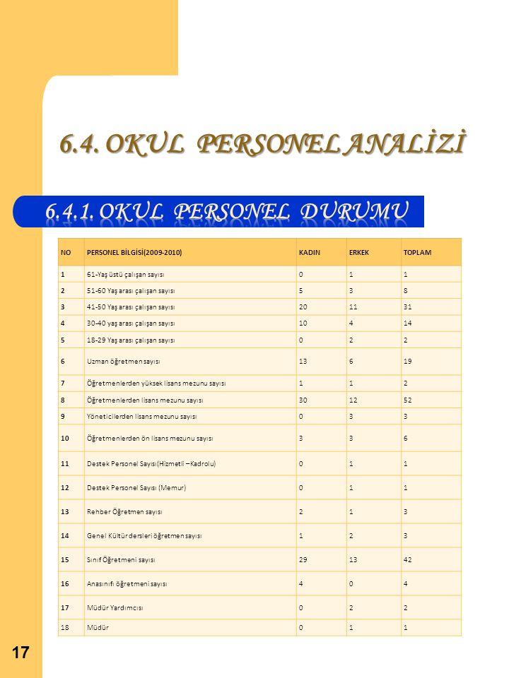 6.4. OKUL PERSONEL ANALİZİ 6.4.1. OKUL PERSONEL DURUMU NO