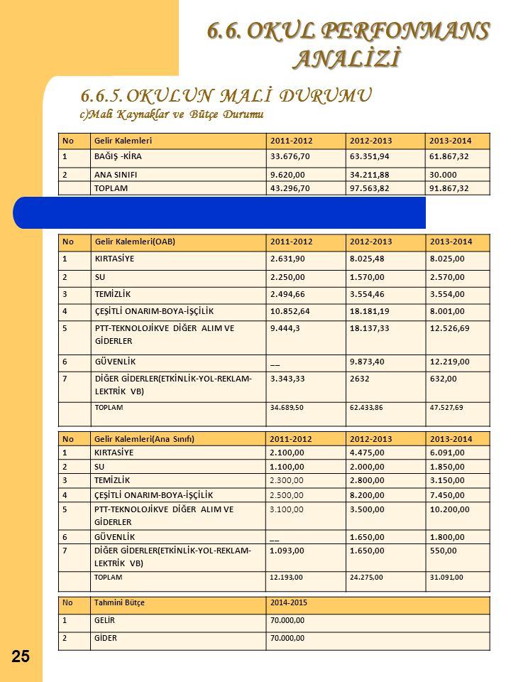 6.6.5. OKULUN MALİ DURUMU c)Mali Kaynaklar ve Bütçe Durumu
