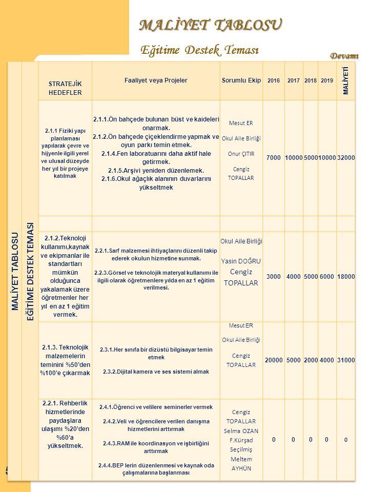 MALİYET TABLOSU Eğitime Destek Teması Devamı EĞİTİME DESTEK TEMASI