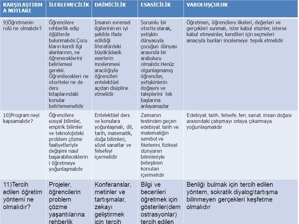 11)Tercih edilen öğretim yöntemi ne olmalıdır