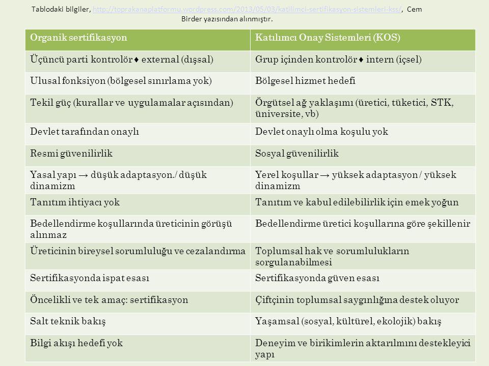 Organik sertifikasyon Katılımcı Onay Sistemleri (KOS)