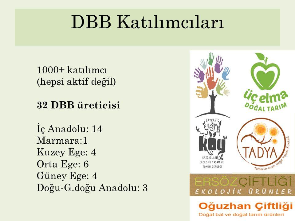 DBB Katılımcıları 1000+ katılımcı (hepsi aktif değil) 32 DBB üreticisi