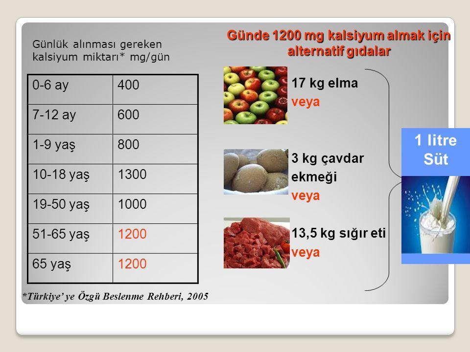 Günlük alınması gereken kalsiyum miktarı* mg/gün