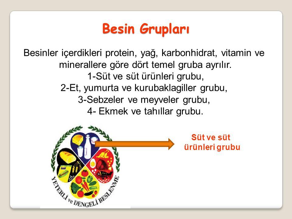 Besin Grupları Besinler içerdikleri protein, yağ, karbonhidrat, vitamin ve. minerallere göre dört temel gruba ayrılır.