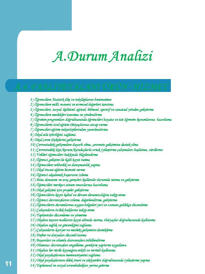 A.4. FAALİYET ALANI ÜRÜN - HİZMET