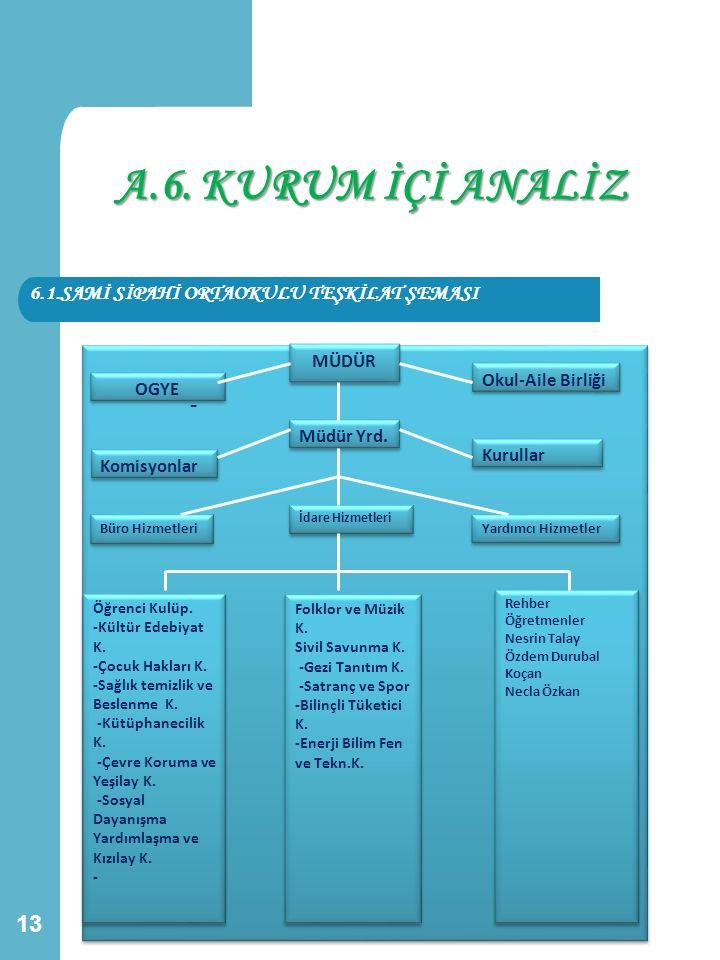 A.6. KURUM İÇİ ANALİZ - 6.1.SAMİ SİPAHİ ORTAOKULU TEŞKİLAT ŞEMASI