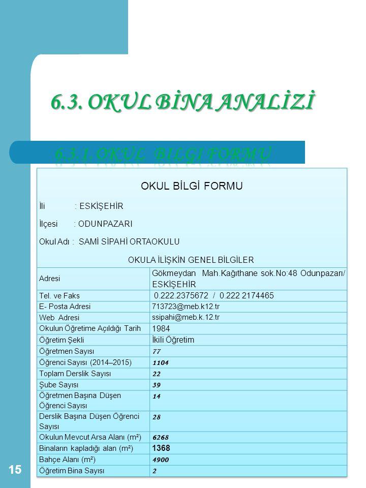 6.3. OKUL BİNA ANALİZİ 6.3.1. Okul bilgi formu İli : ESKİŞEHİR