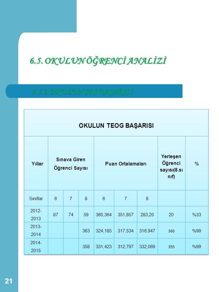 Sınava Giren Öğrenci Sayısı Yerleşen Öğrenci sayısı(8.sınıf)