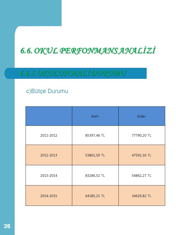 6.6. OKUL PERFONMANS ANALİZİ