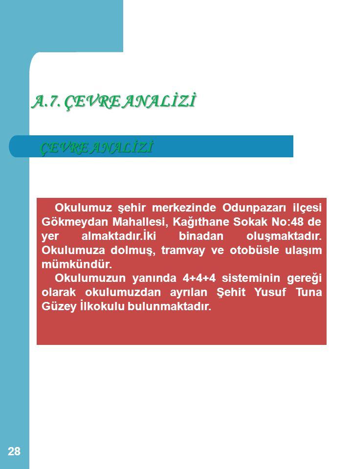A.7. ÇEVRE ANALİZİ ÇEVRE ANALİZİ