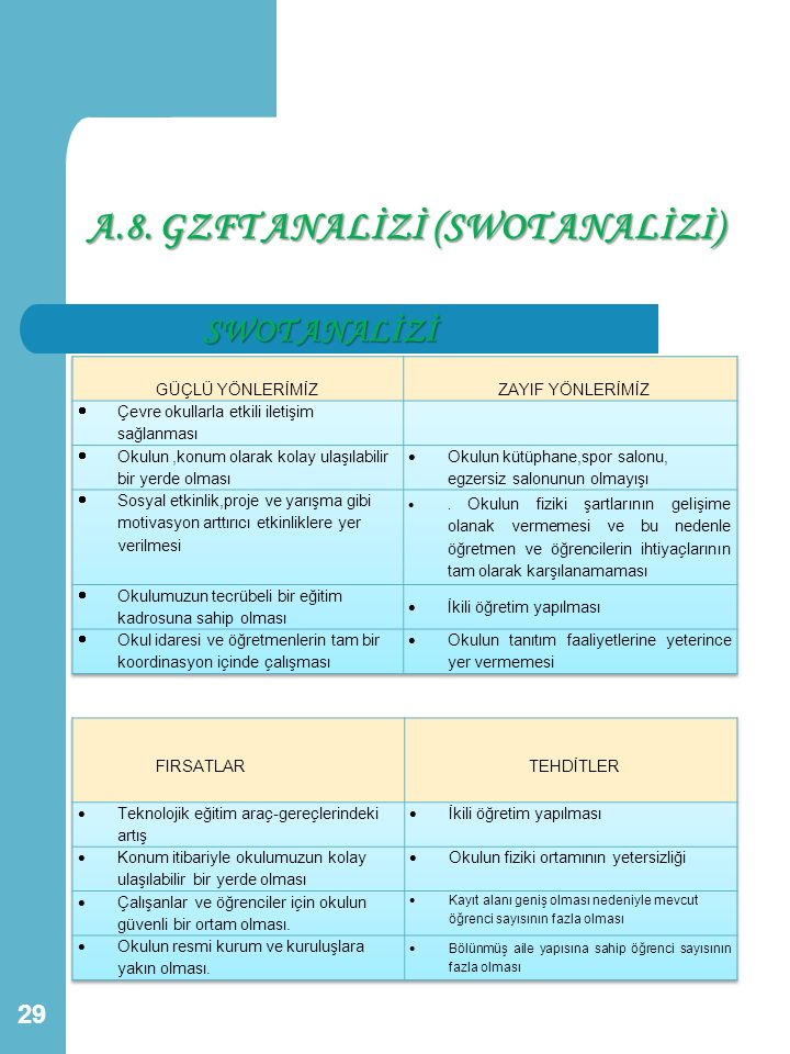 A.8. GZFT ANALİZİ (SWOT ANALİZİ)