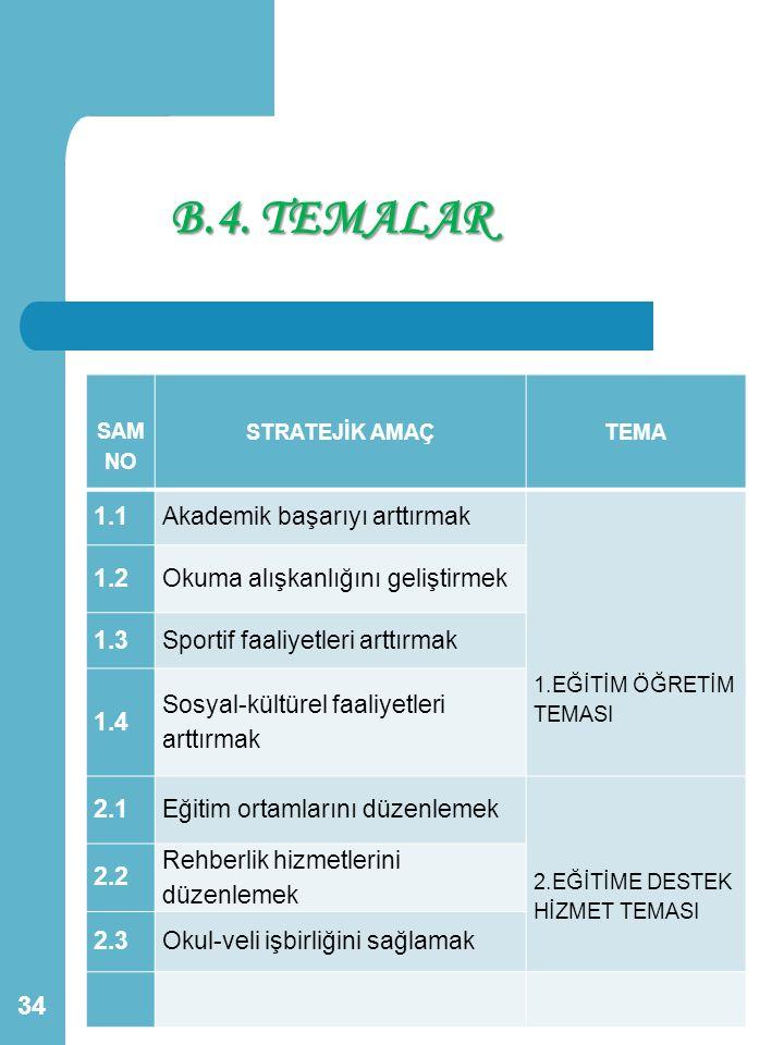 B.4. TEMALAR 1.1 Akademik başarıyı arttırmak 1.2