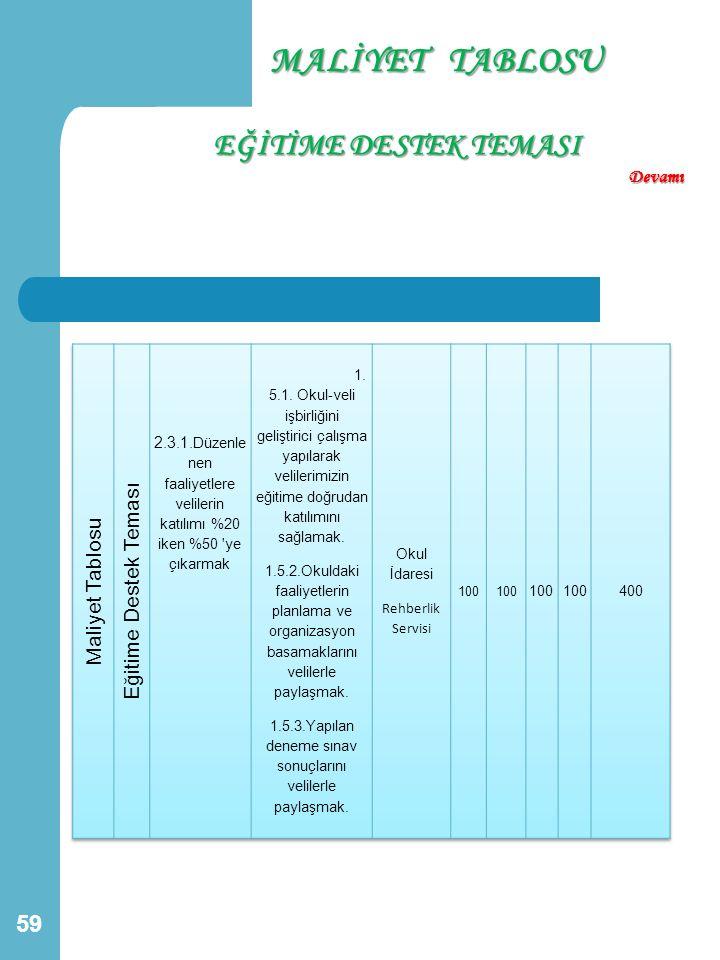 MALİYET TABLOSU EĞİTİME DESTEK TEMASI Eğitime Destek Teması