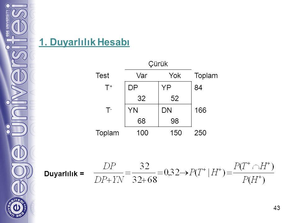 1. Duyarlılık Hesabı Çürük Test Var Yok Toplam T+ DP 32 YP 52 84 T- YN
