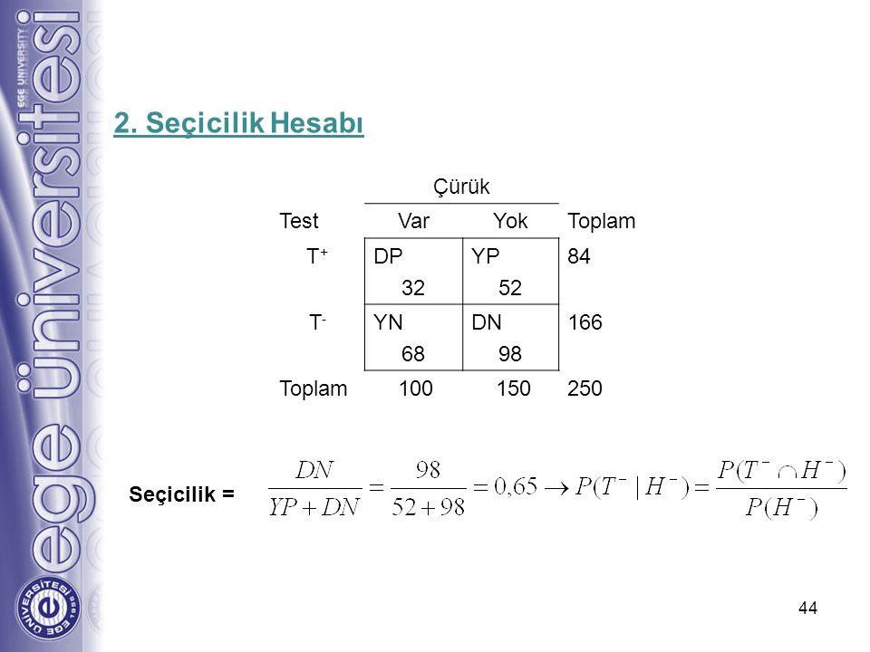 2. Seçicilik Hesabı Çürük Test Var Yok Toplam T+ DP 32 YP 52 84 T- YN