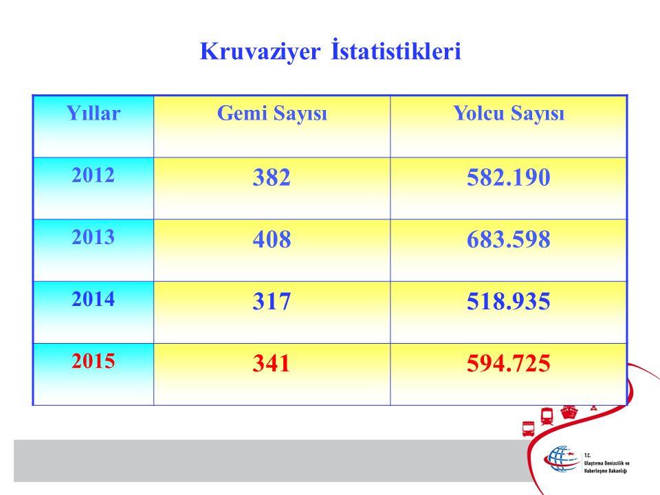 Kruvaziyer İstatistikleri