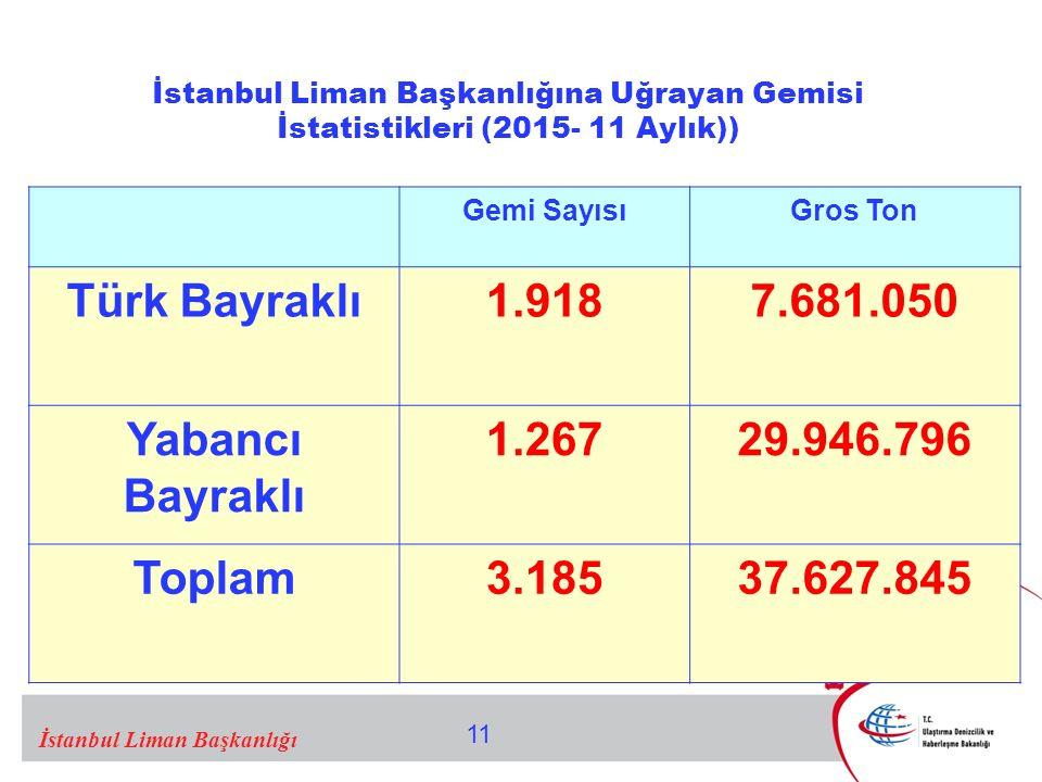 Türk Bayraklı 1.918 7.681.050 Yabancı Bayraklı 1.267 29.946.796 Toplam