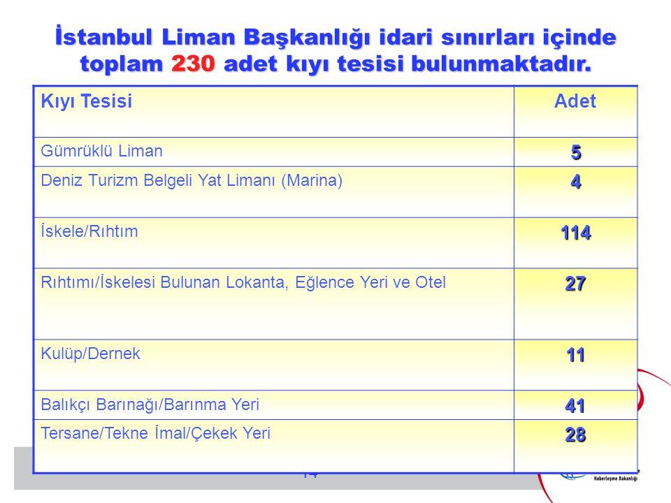 İstanbul Liman Başkanlığı idari sınırları içinde toplam 230 adet kıyı tesisi bulunmaktadır.