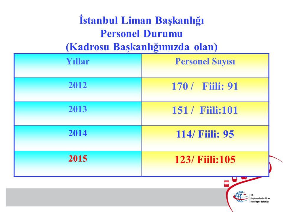 İstanbul Liman Başkanlığı Personel Durumu (Kadrosu Başkanlığımızda olan)