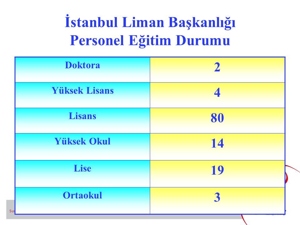 İstanbul Liman Başkanlığı Personel Eğitim Durumu