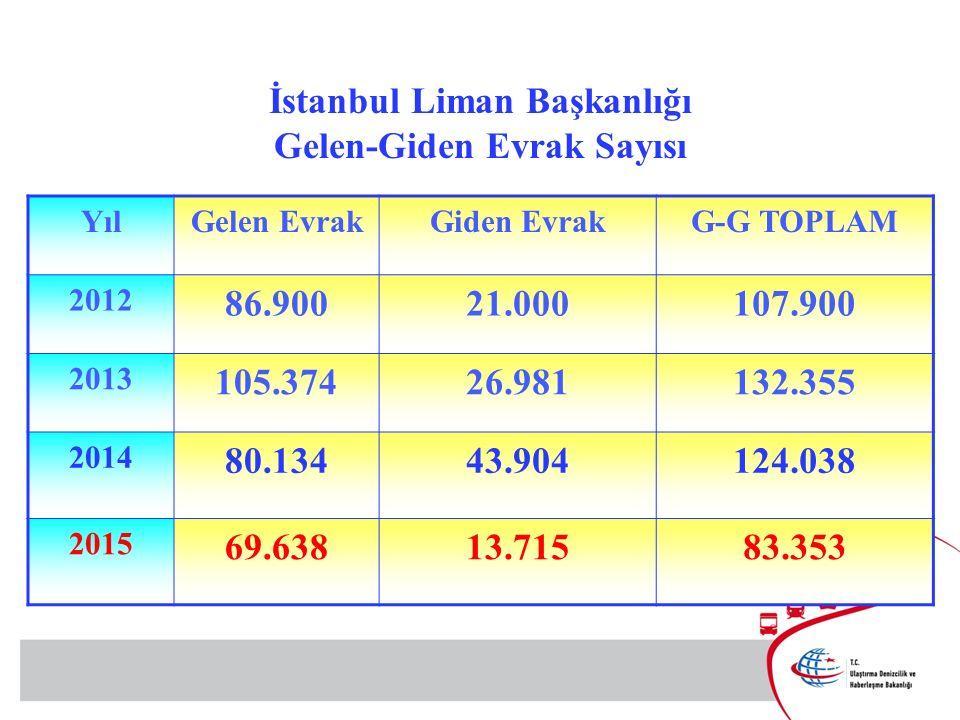 İstanbul Liman Başkanlığı Gelen-Giden Evrak Sayısı