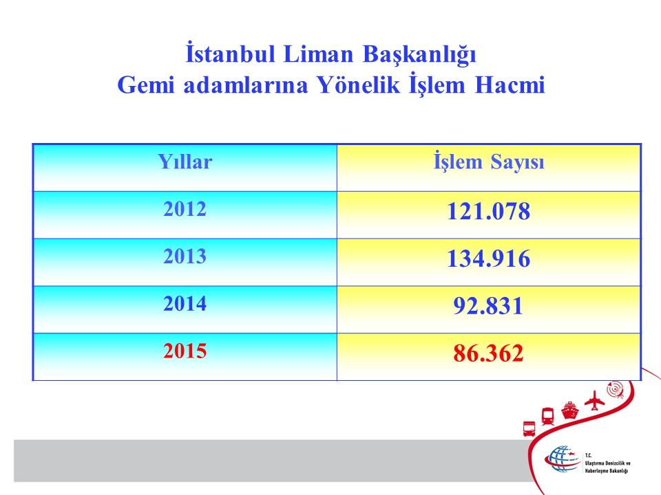 İstanbul Liman Başkanlığı Gemi adamlarına Yönelik İşlem Hacmi