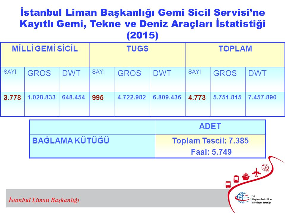 İstanbul Liman Başkanlığı Gemi Sicil Servisi'ne Kayıtlı Gemi, Tekne ve Deniz Araçları İstatistiği (2015)
