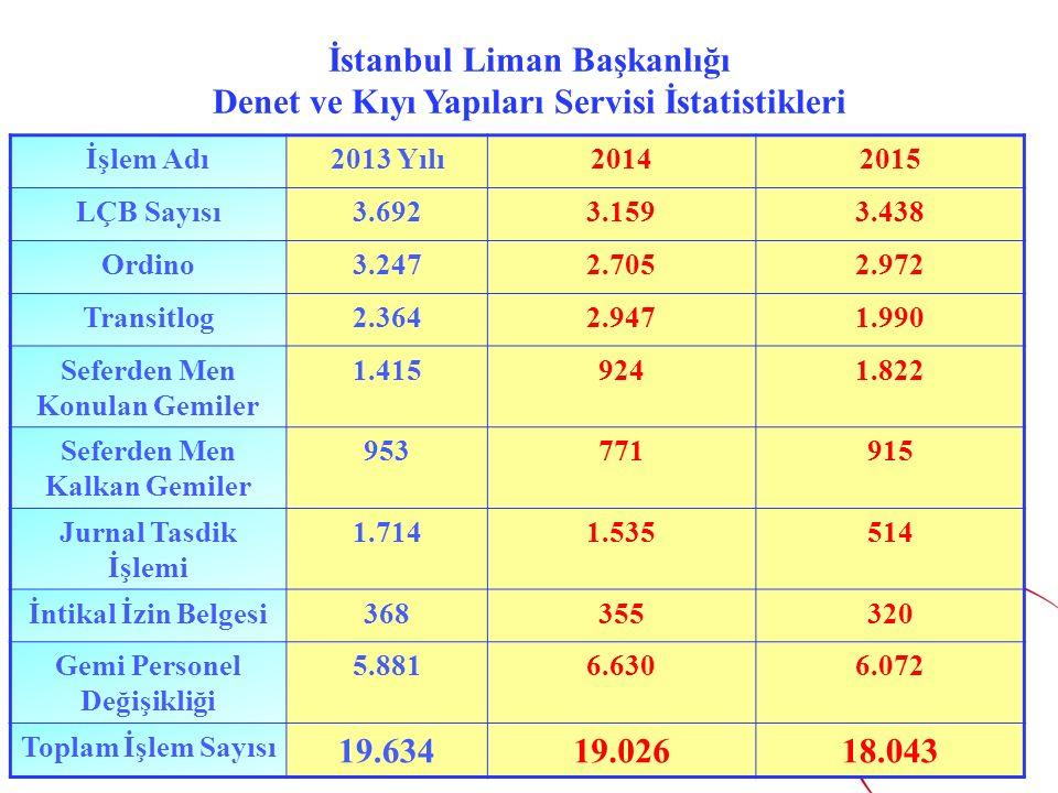 İstanbul Liman Başkanlığı Denet ve Kıyı Yapıları Servisi İstatistikleri