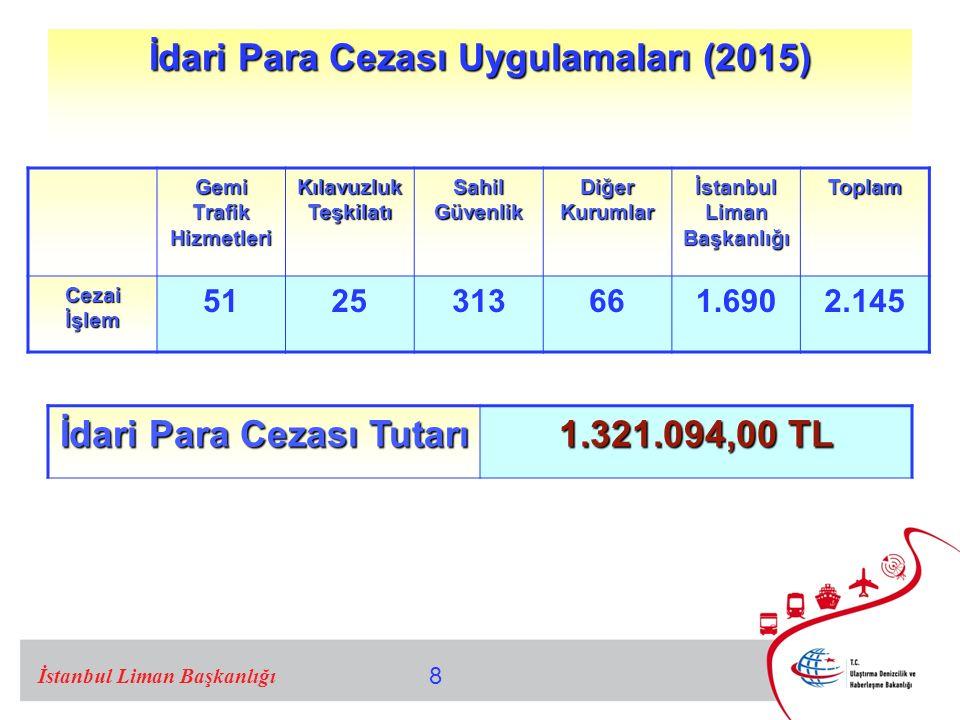 İdari Para Cezası Uygulamaları (2015)